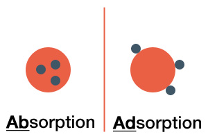 absorptionadsorption